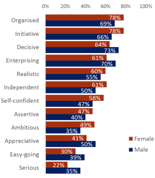 words seen as positive by gender